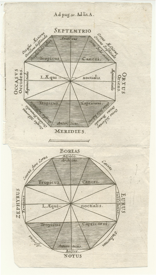 Small 18thC diagram of ancient Greek Wind Gods.
