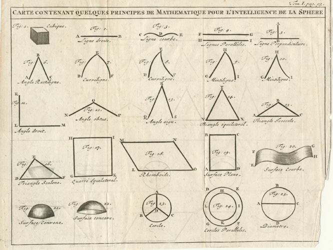 17thC Diagrams of Mathematics Principles of the sphere.